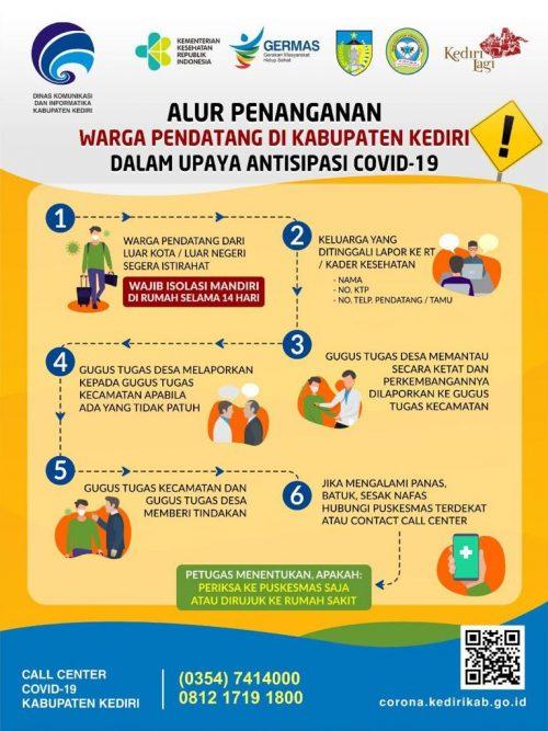 Alur Penanganan Warga Pendatang di Kabupaten Kediri